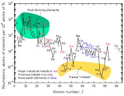 Rare Earth Element Wikipedia