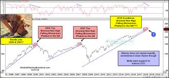 Kimble Charting Solutions If Youre Looking For Reasons To Be Bullish About The Stock