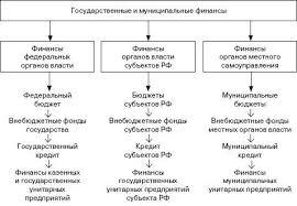 Сущность и функции государственных финансов Государственные  Все три уровня государственных и муниципальных финансов тесно связаны между собой и образуют единую систему
