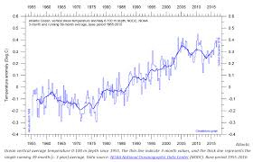 Upper Layers Of Atlantic Refuse To Obey Global Warming Orders