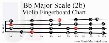 B Flat Violin Finger Chart Bb Major Scale Charts For Violin Viola Cello And Double