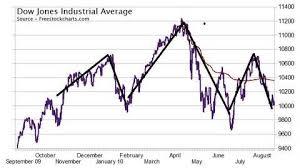Dow Jones Chart The Head Shoulders Trifecta On The Dow Jones Industrial