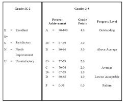 School Grading Scale Chart Grading Scale Elementary Grading Scale