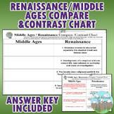 Middle Ages And Renaissance Comparison Chart Middle Ages Vs Renaissance Worksheets Teaching Resources Tpt