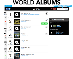 Seventeen And Twice Break Into Billboards Top 10 World