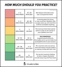 Piano Practice Chart How Much Should You Practice Your Instrument Musicnotes Now
