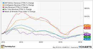 Which Mining Company Is The Best Dividend Stock The