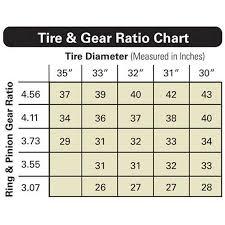 Crown Automotive Speedometer 32 Teeth Gear 52067632