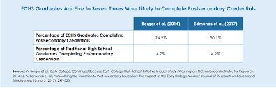 High School Graduation Year Chart Ten Facts About Dual Enrollment And Early College High