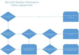 Windows Upgrade Chart A Helpful Flowchart And Explanation Of Windows 10 Licensing
