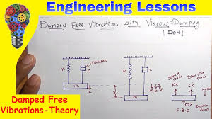 Viscous Damping Damped Free Vibrations With Viscous Damping Theory Equation Of Motion Dom