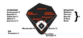 Baltimore Orioles Depth Chart 2017 Zips Projections Baltimore Orioles Fangraphs Baseball