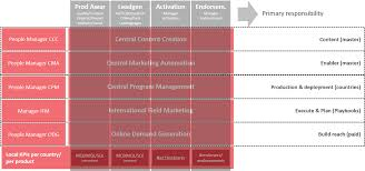 How To Structure Your Global Marketing Department Preciesmark