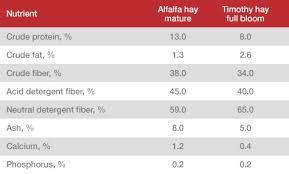 table of nutrients in alfalfa hay vs timothy hay