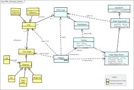 Domain Model Domain Model Html Sanity Checker Architecture