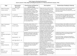Stages Of Writing Development Chart Stages Of Literacy Development The Literacy Bug