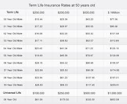 life insurance quote canada alluring term life insurance quotes canada 44billionlater