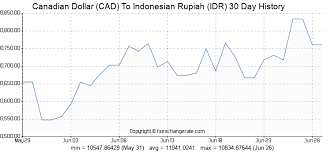 Canadian Dollar Trading Chart Canadian Dollar To Indonesian Rupiah Todays Rate 1