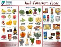 Low Potassium Foods List Chart Low Potassium Foods List Chart 9 Potassium Rich Foods