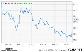 Yrc Worldwide Yrcw Stock Spikes On Earnings Beat Thestreet