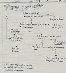 Three Certainties Flow Chart London Law Student