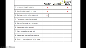 effects of transactions on accounting equation