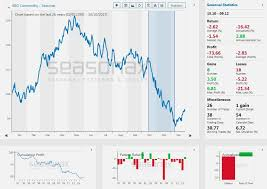 Commodity Index Chart Seasonal Analysis Of The Bloomberg Commodity Index Seasonax