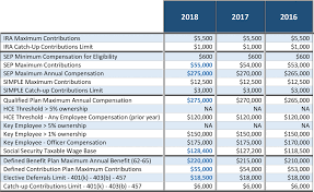 2018 Retirement Plan Contribution Limits Chart Irs Announces 2018 Plan Contribution And Benefit Limits