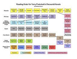 Reading Order Of Discworld Novels By Terry Pratchett Chart