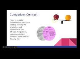 Pattern Of Organization Mesmerizing Patterns Of Organization For Writing Essays YouTube