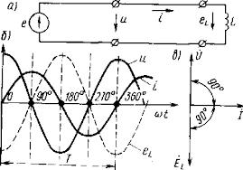 Индуктивность в цепи переменного тока Электротехника Схема включения в цепь переменного тока индуктивности а кривые