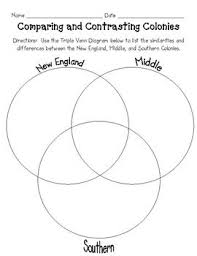 New England Middle And Southern Colonies Comparison Chart The Thirteen Colonies Triple Venn Diagram Teaching