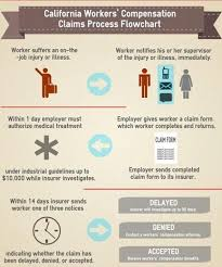 California Workers Comp Settlement Chart 32 Clean Claim Flowchart