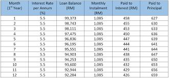 Formula Calculation Of Flat Rate Interest Vs Reducing Balance