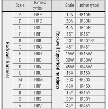 Rc Hardness Chart Rockwell Hardness Test Chart Www Bedowntowndaytona Com