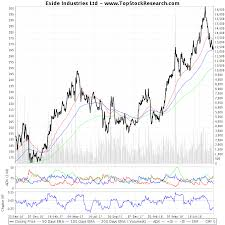 Exide Chart Two Year Technical Analysis Chart Of Exide Industries Ltd