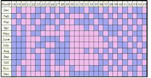 Ancient Chinese Gender Calculator Chart