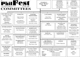 Hillsborough County Organizational Chart Philfest 2014 Organizational Chart Philippine Cultural