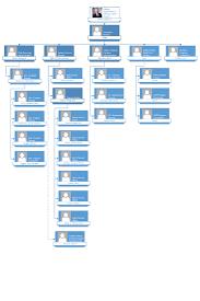 Virginia State Government Organizational Chart Dva About Dva