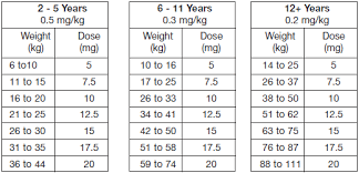 Diastat Dosing Chart Diazepam Dose Children Effects Adults Withdrawal Drug