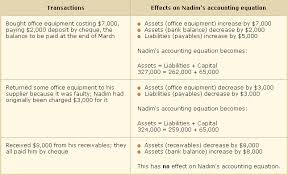 assets and liabilities the statement of financial position
