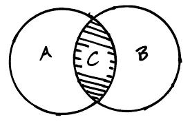 Drawing A Venn Diagram Drawing Venn Diagram Zlatan Fontanacountryinn Com