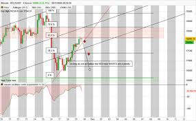 The page provides data about today's value of one bitcoin in united states dollars. Bitcoin Btc Usdt 4h Technical Analysis Published On 11 29 2020