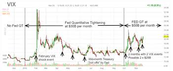 Vix Trading Patterns To Watch Closely Through The Feds