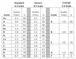 grading scales lake center christian school grading scales