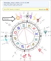 How To Calculate D10 Chart Factual Calculate D10 Chart Astrology Understanding The