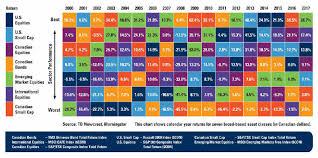 Asset Allocation Chart 2018 Assante Wealth Management Winnipeg Financial Advisor Norm