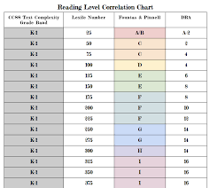 Book Level Comparison Chart Acorns To Oaks Blog Reading Level Correlation Chart