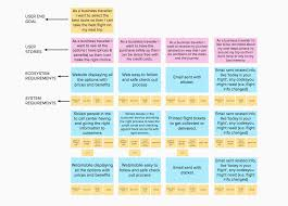 Ux User Story Template User Stories Prototypr
