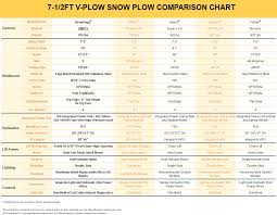 snowdogg vmd75 stainless steel snow plow snowdogg vmd series manual for this plow · snowdogg vmd75 comparison chart